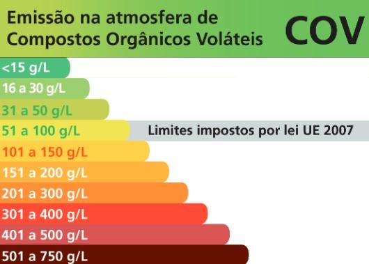 Compostos Orgânicos Voláteis